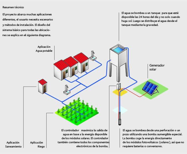 Planta Eléctrica Solar de Bombeo SAECSA